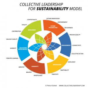 16 10 collective_leadership_model_en_neu_yls