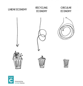 🌀When going round in circles makes complete sense – The Circular Economy🌀